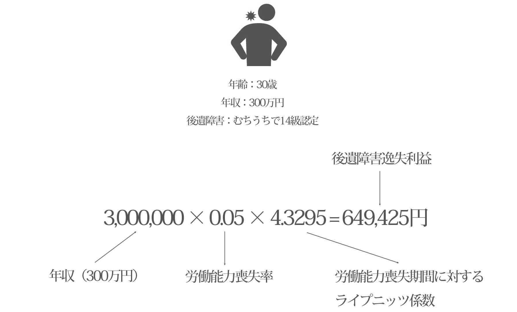 逸失利益の計算式